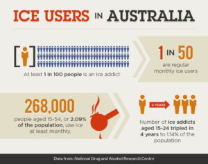 number of ice users in Australia