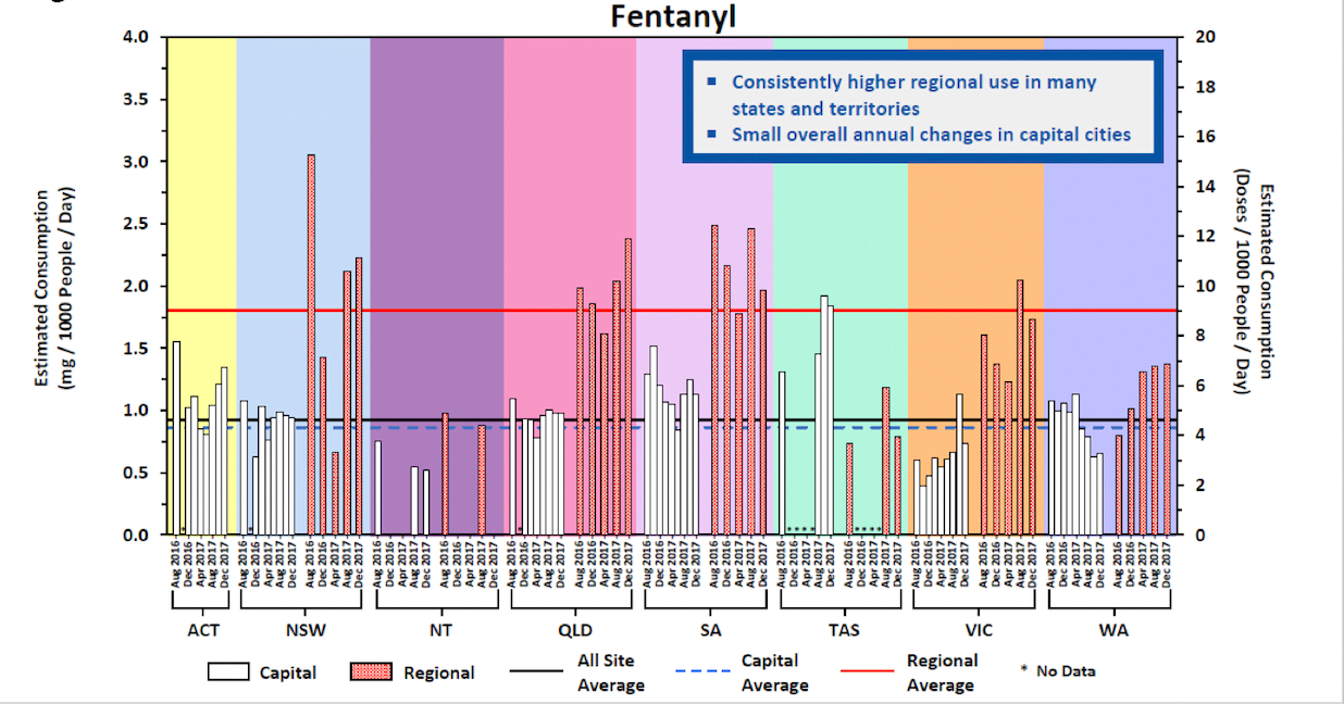 fentanyl and oxycodone statistics