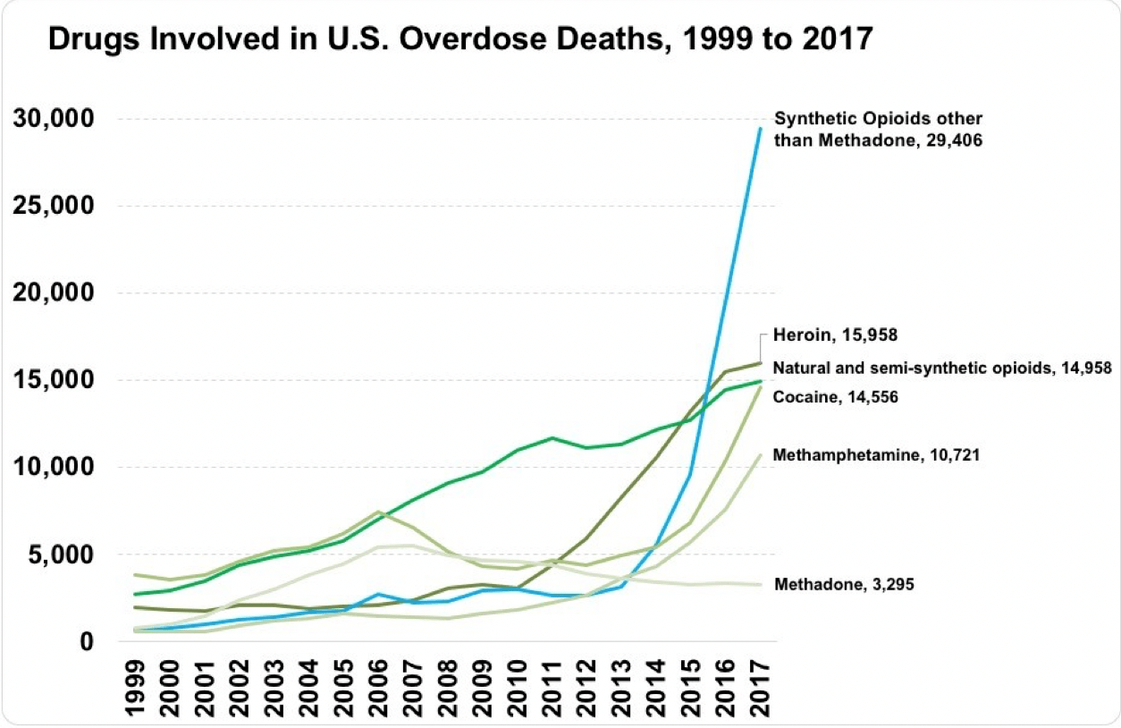 drug overdose statistics in the us