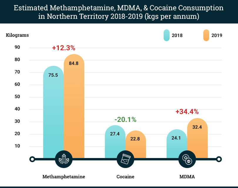 NT illicit drugs consumption